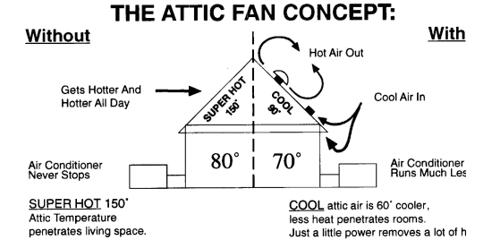 structure2 quieter, better usa made jet fan attic fan never rusts install in